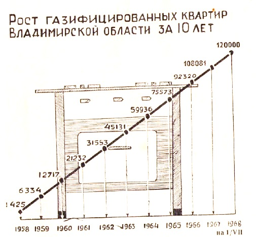 Динамика газификации_1968 год_1.jpg